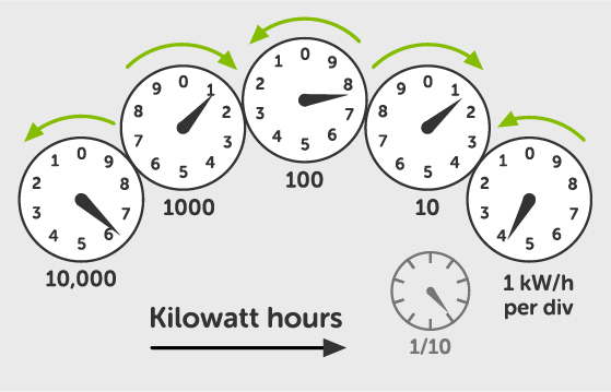 Understanding Your Meter Energyaustralia