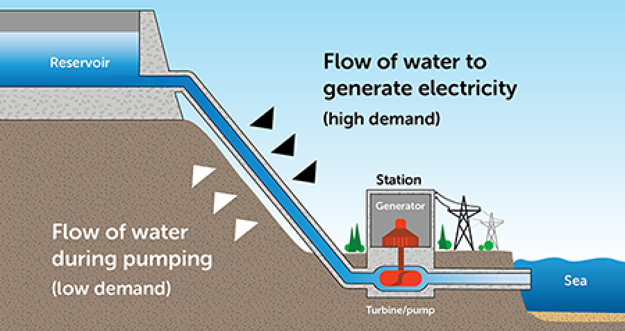 Consortium assessing pumped hydro storage plant in South Australia