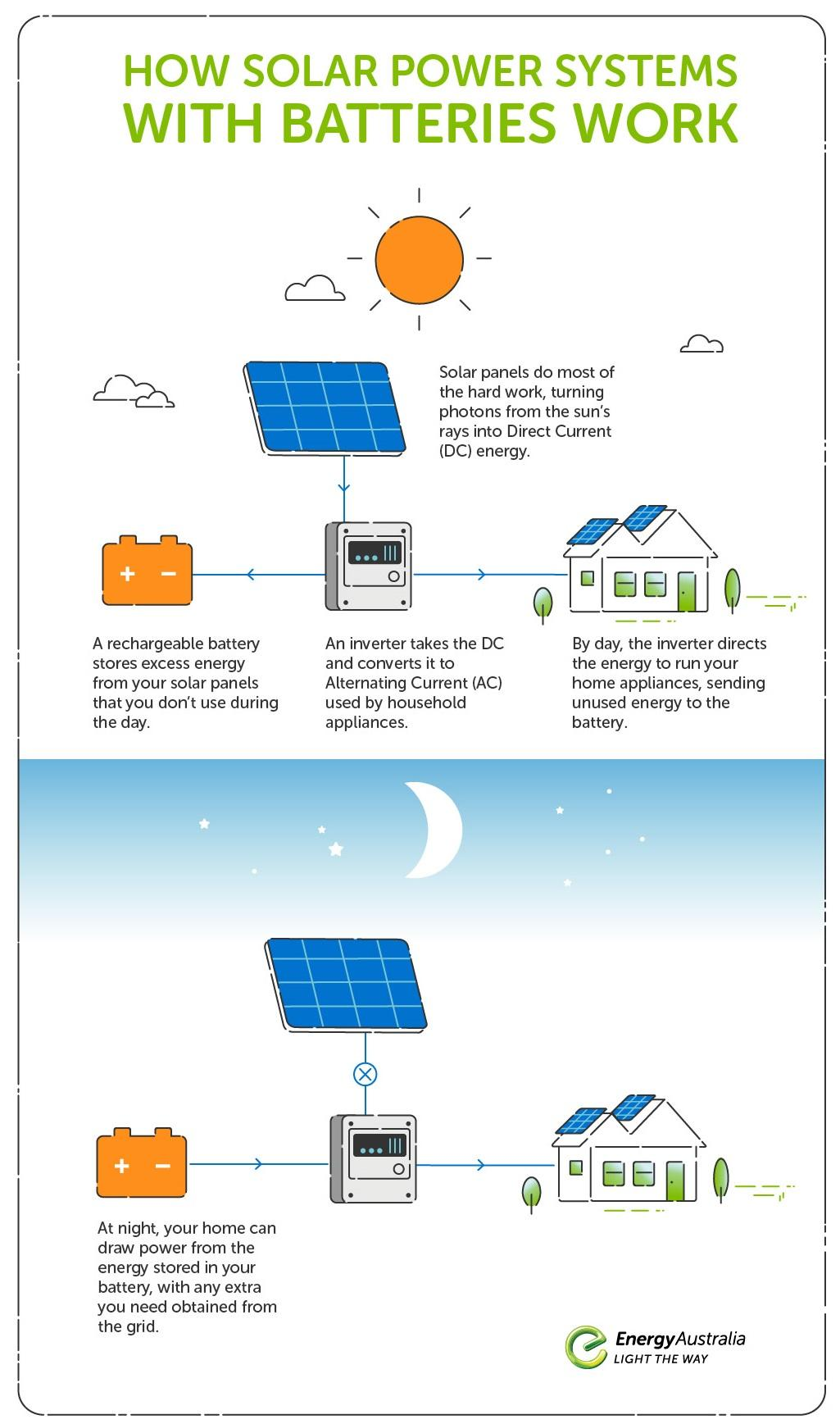 Infographic showing how solar power systems with batteries work