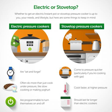 Infographic comparing electric pressure cookers/instapots and stovetop