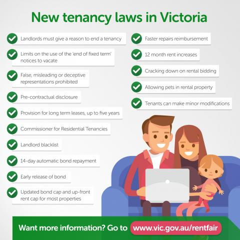 Infographic of new tenancy laws in Victoria
