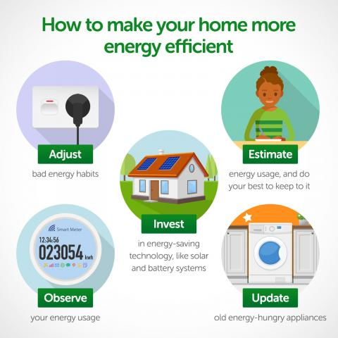 Infographic on how to make your home more energy efficient