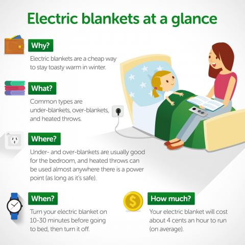 Infographic Showing The Benefits Of Electric Blankets